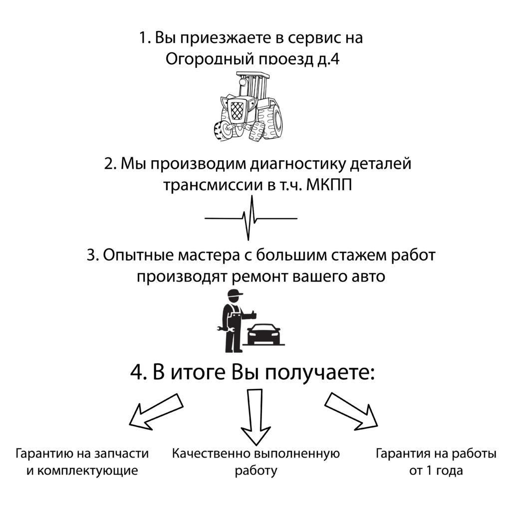Cхема ремонта механической коробки передач